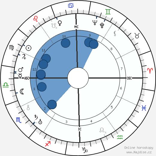 Fredric March wikipedie, horoscope, astrology, instagram