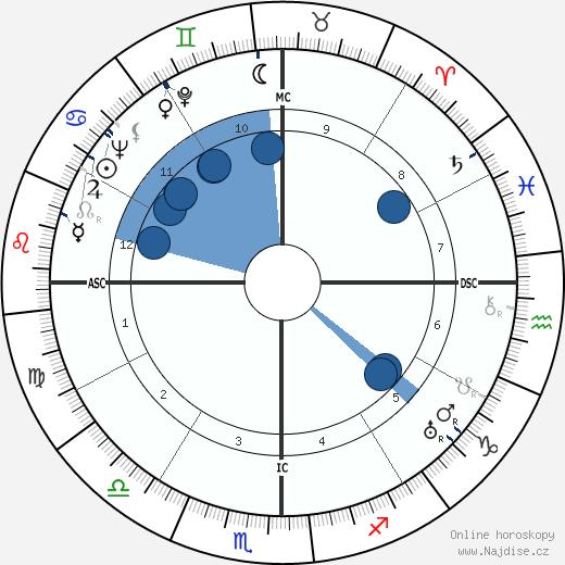 Frida Kahlo wikipedie, horoscope, astrology, instagram