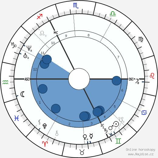 Friedrich Bayer wikipedie, horoscope, astrology, instagram