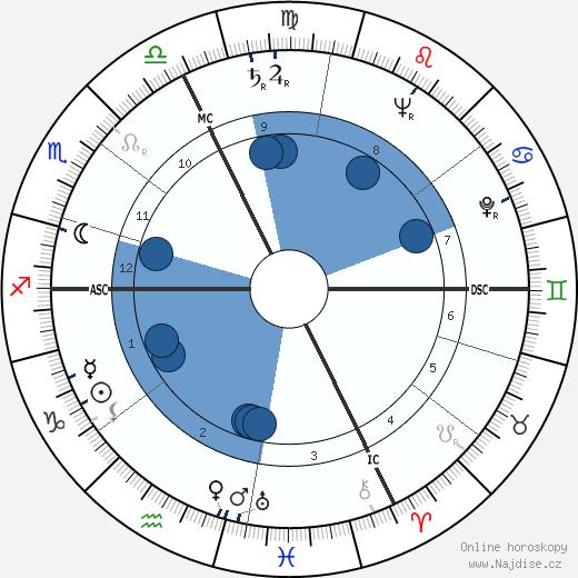 Friedrich Dürrenmatt wikipedie, horoscope, astrology, instagram