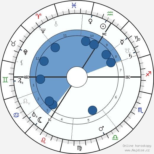 Friedrich Ebert wikipedie, horoscope, astrology, instagram