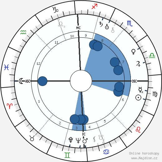 Friedrich Georg Jünger wikipedie, horoscope, astrology, instagram