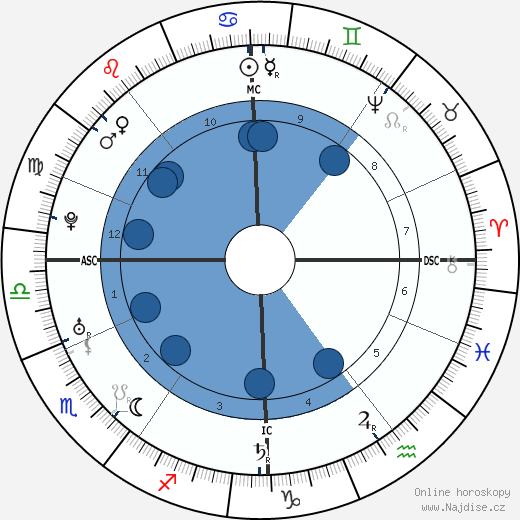 Friedrich Gottlieb Klopstock wikipedie, horoscope, astrology, instagram