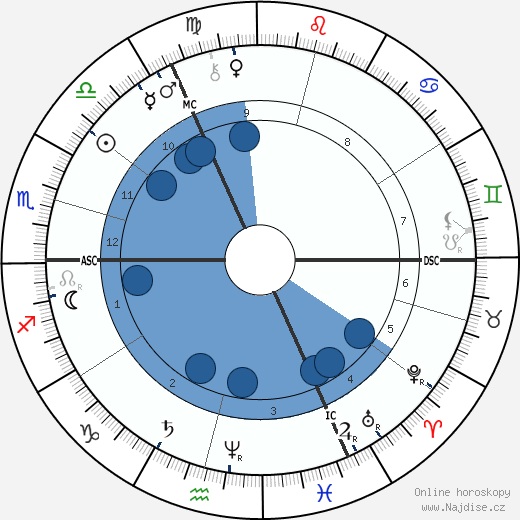 Friedrich Nietzsche wikipedie, horoscope, astrology, instagram