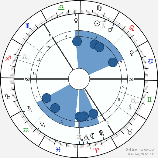 Friedrich Ratzel wikipedie, horoscope, astrology, instagram