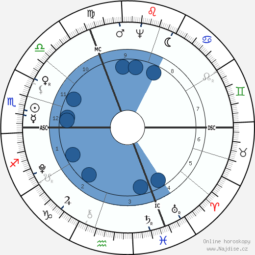 Friedrich von Schiller wikipedie, horoscope, astrology, instagram