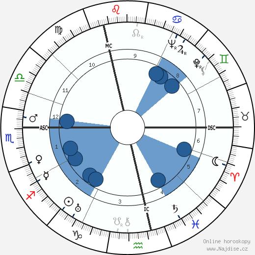 Fritz Edward Borgnis wikipedie, horoscope, astrology, instagram