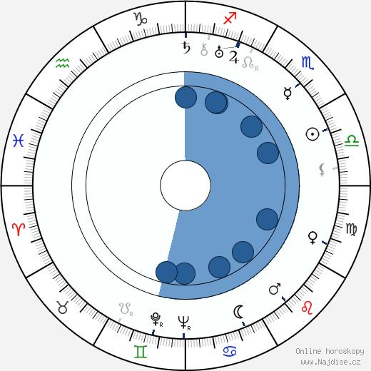 Fritz Feld wikipedie, horoscope, astrology, instagram