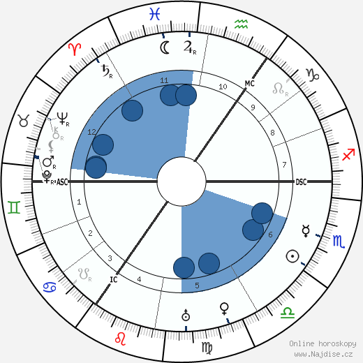 Fritz Haarmann wikipedie, horoscope, astrology, instagram