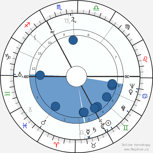 Fritz Knöchlein wikipedie, horoscope, astrology, instagram