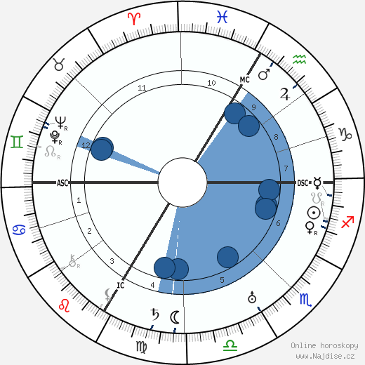 Fritz Lang wikipedie, horoscope, astrology, instagram