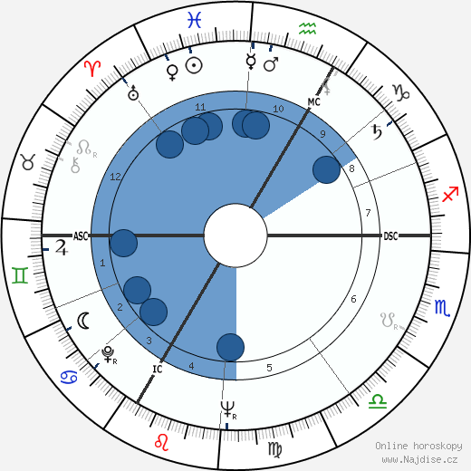 Fritz Rau wikipedie, horoscope, astrology, instagram