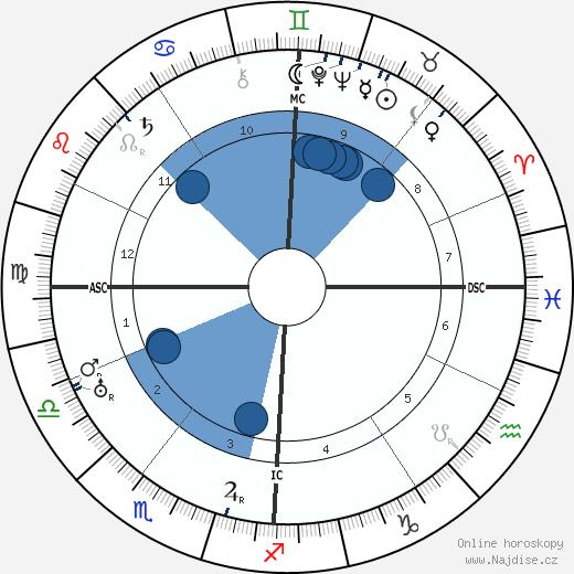 Fritz Schäffer wikipedie, horoscope, astrology, instagram