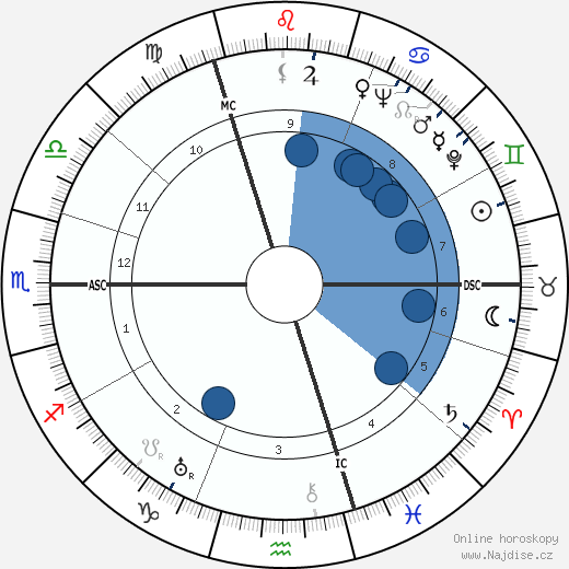 Fritz Witt wikipedie, horoscope, astrology, instagram