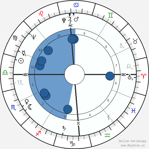 Fritz Wunderlich wikipedie, horoscope, astrology, instagram