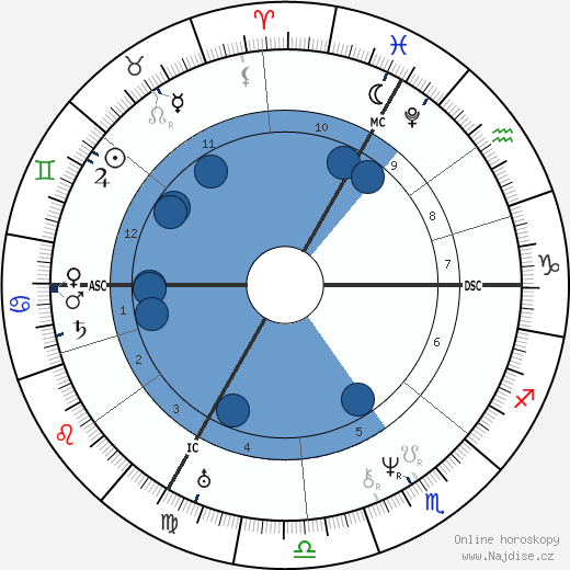 Fromental Halévy wikipedie, horoscope, astrology, instagram