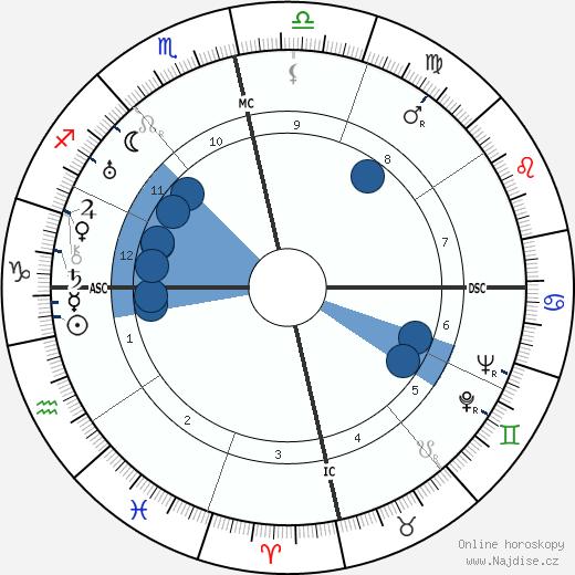 Fulgencio Batista wikipedie, horoscope, astrology, instagram