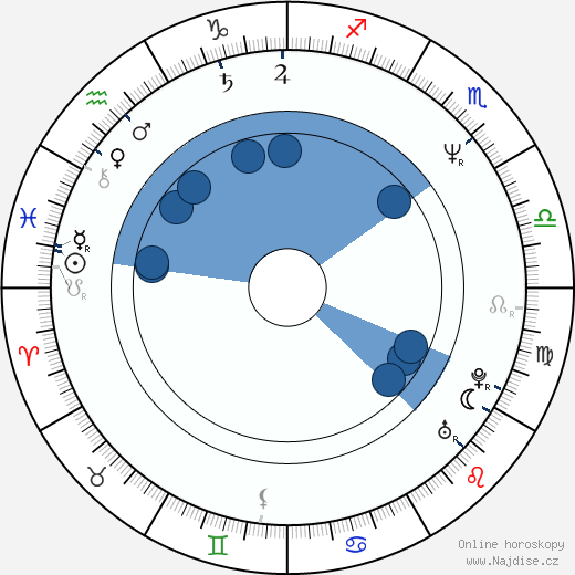 Fulvio Cecere wikipedie, horoscope, astrology, instagram