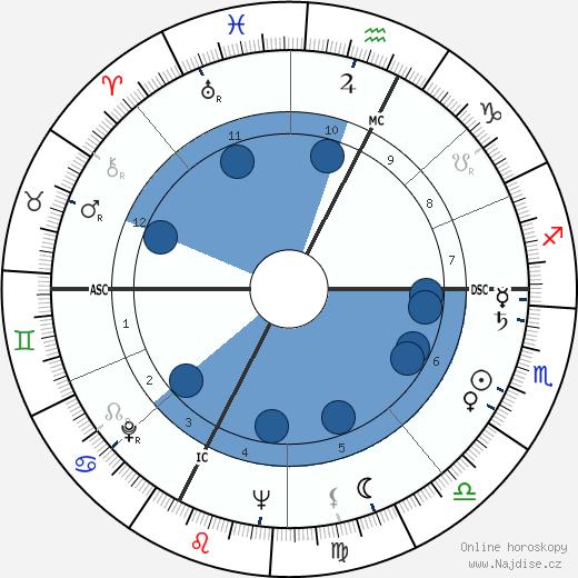 Fulvio Roiter wikipedie, horoscope, astrology, instagram