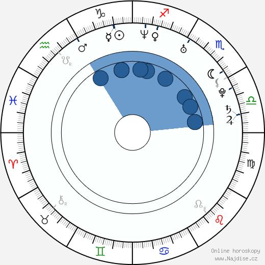 Fumie Suguri wikipedie, horoscope, astrology, instagram