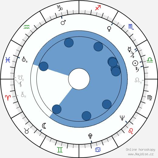 Fyvush Finkel wikipedie, horoscope, astrology, instagram