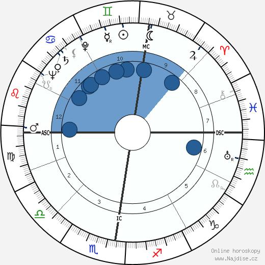 G. Quispel wikipedie, horoscope, astrology, instagram