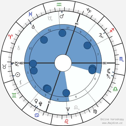 Gabriel Bacquier wikipedie, horoscope, astrology, instagram