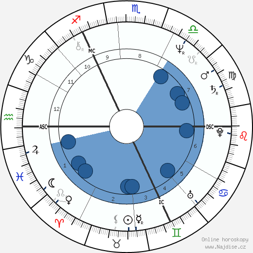 Gabriel Byrne wikipedie, horoscope, astrology, instagram
