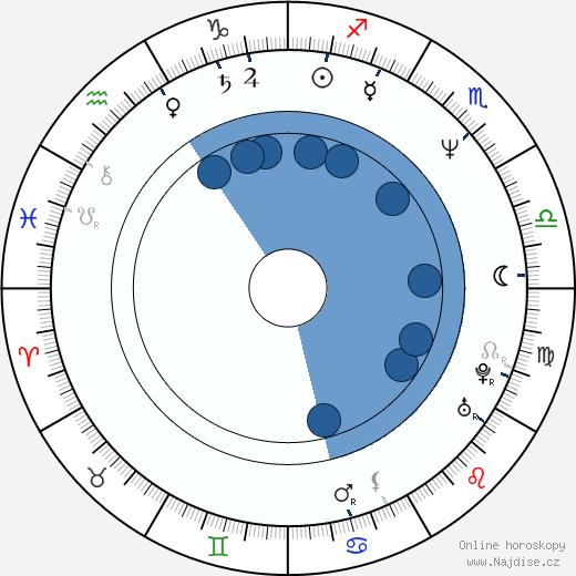 Gabriel Corrado wikipedie, horoscope, astrology, instagram