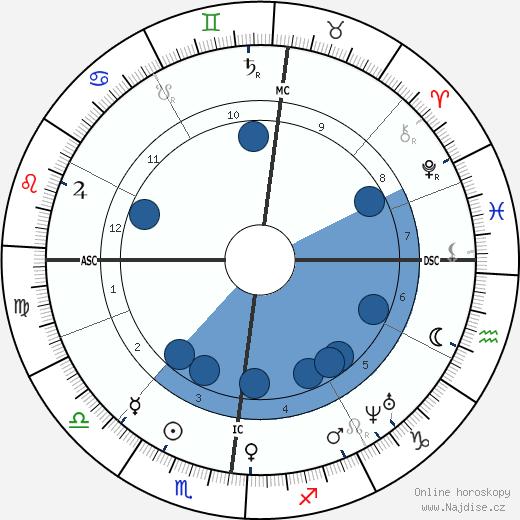 Gabriel Davioud wikipedie, horoscope, astrology, instagram