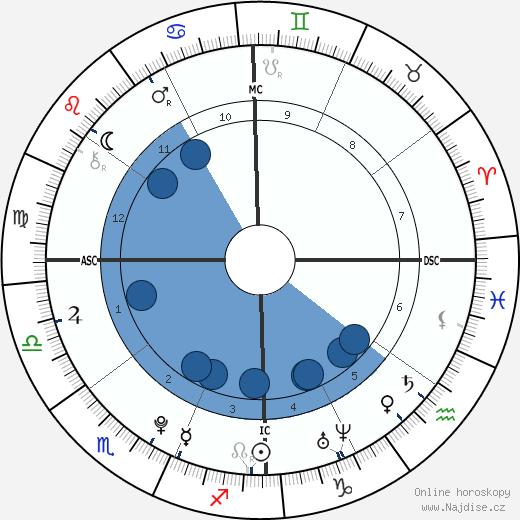 Gabriel F. C. Almeida wikipedie, horoscope, astrology, instagram