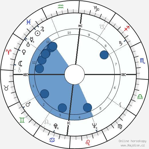 Gabriel García Márquez wikipedie, horoscope, astrology, instagram