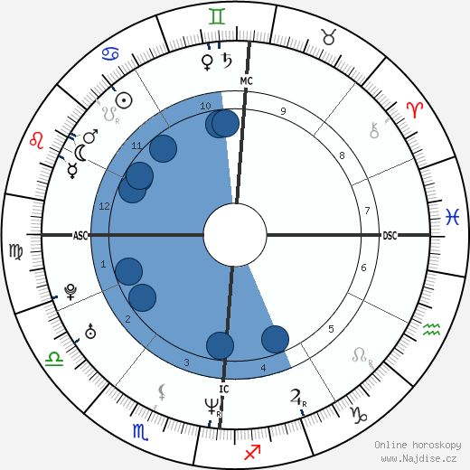 Gabriel Garko wikipedie, horoscope, astrology, instagram