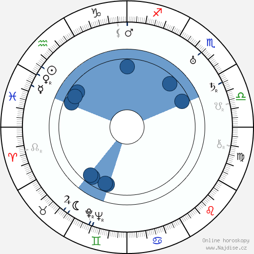 Gabriel Hart wikipedie, horoscope, astrology, instagram