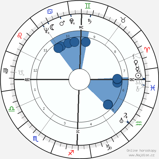 Gabriel Hauge wikipedie, horoscope, astrology, instagram