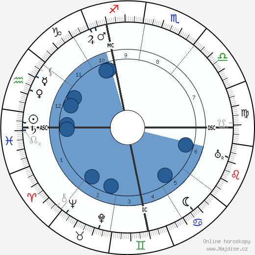 Gabriel Nigond wikipedie, horoscope, astrology, instagram
