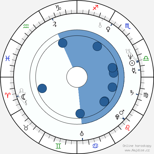 Gabriel Yared wikipedie, horoscope, astrology, instagram