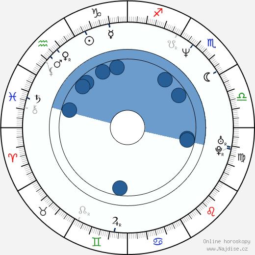 Gabriela Bobes wikipedie, horoscope, astrology, instagram