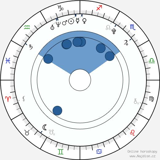 Gabriela Franková wikipedie, horoscope, astrology, instagram