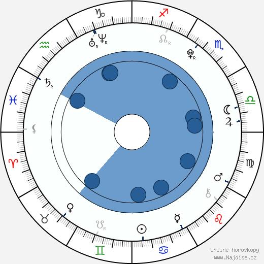 Gabriela Gunčíková wikipedie, horoscope, astrology, instagram