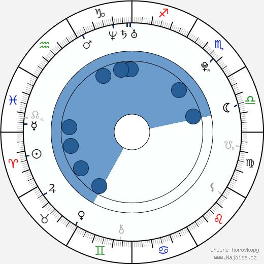 Gabriela Marcinková wikipedie, horoscope, astrology, instagram