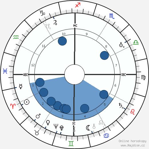Gabriela Mistral wikipedie, horoscope, astrology, instagram