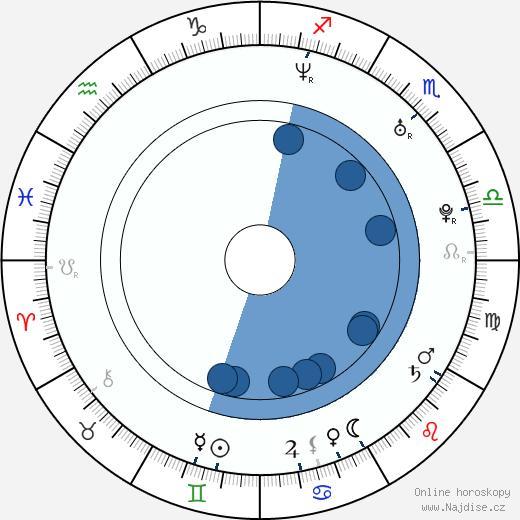 Gabriela Partyšová wikipedie, horoscope, astrology, instagram