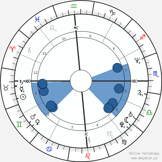 Gabriela Sabatini wikipedie, horoscope, astrology, instagram