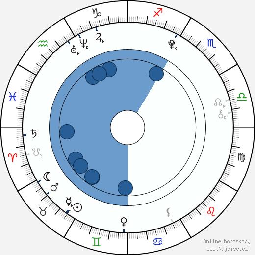 Gabriela Šenková wikipedie, horoscope, astrology, instagram