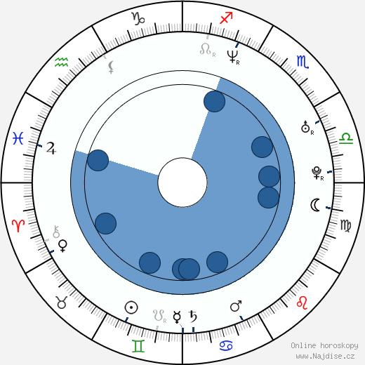 Gabriela Vergara wikipedie, horoscope, astrology, instagram