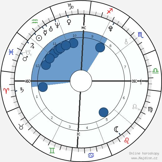 Gabrielle a Micheala Garcia wikipedie, horoscope, astrology, instagram