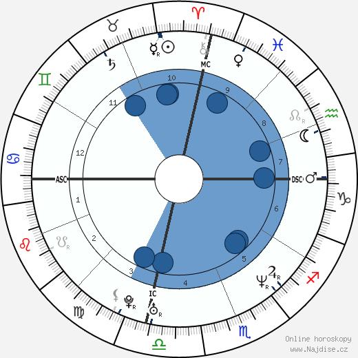 Gad Elmaleh wikipedie, horoscope, astrology, instagram