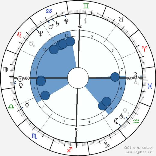 Gaétan Picon wikipedie, horoscope, astrology, instagram