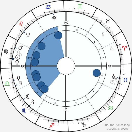 Gaetano Badalementi wikipedie, horoscope, astrology, instagram